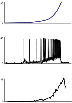 Reacciones neuromotrices provocadas en animales (incluidos humanos) por un objeto que se acerca en vía de colisión. El gráfico superior indica la expansión del estímulo visual, es decir, el aumento de tamaño en la retina del animal de la imagen del objeto que se aproxima; técnicamente, es el incremento del tamaño aparente del objeto, medido en grados (indicados en el eje vertical). El gráfico del medio muestra las señales eléctricas que envían al cerebro las neuronas detectoras de colisiones, que aumentan la frecuencia de disparos de potenciales de acción a medida que el objeto se aproxima y regulan así la velocidad de la reacción motriz: el trazo más continuo corresponde al potencial de membrana desde el que se disparan los potenciales de acción, que son cambios bruscos de ese potencial de membrana; el eje de la izquierda en este caso mide la diferencia de potencial eléctrico en milivoltios. El gráfico inferior representa reacción de escape del animal; el eje de la izquierda mide la velocidad de huida en centímetros por segundo. La escala del tiempo es la misma en los ejes horizontales de los tres gráficos.