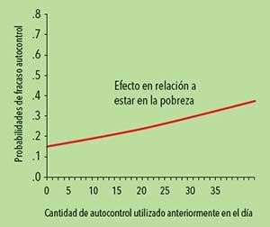 A lo largo del día, las personas pierden progresivamente su capacidad de au- tocontrol a medida que experimentan situaciones restrictivas. Un efecto simi- lar ocurriría en personas en situación de pobreza, empeorando su capacidad de tomar decisiones estratégicas. Gráfico publicado en Science, 341, 2013.
