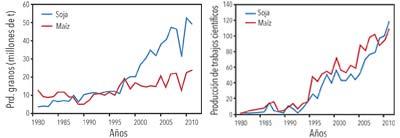 Evolución temporal de la producción de maíz y soja y de los trabajos científicos sobre esos cultivos en la Argentina. Fuentes: FAO y base de datos Scopus (no muy confiable antes de 1995).