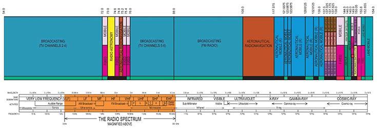 Porción del diagrama de asignación de frecuencias del espectro de radio en los Estados Unidos, 2003. El fragmento tiene en su centro la banda de FM, entre los 88 y 108MHz. Los colores diferencian los servicios; la mayoría de las bandas están atribuidas a varios de ellos. Las bandas azules, que predominan en frecuencias inferiores a 3GHz, están asignadas a radiodifusión (radio y TV). El gráfico inferior indica la ubicación del espectro radial en el marco más amplio del espectro electromagnético. Los lectores que quieran ver el diagrama completo lo podrán encontrar en alta resolución gráfica en http://www.ntia.doc.gov/osmhome/allochrt.pdf.