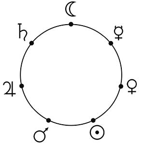 Los siete planetas de la antigüedad puestos en el orden de la figura anterior a lo largo de una circunferencia, indicativa del carácter cíclico de los días asignados a ellos. De la Luna, colocada arriba, hacia la derecha aparecen Mercurio, Venus, el Sol, Marte, Júpiter y Saturno, después del cual se llega nuevamente a la Luna y recomienza el ciclo semanal.