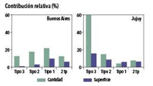 Figura 4. Contribución relativa de cada tipo de establecimiento familiar de la Argentina al total (en cantidad de establecimientos y en superficie) según tipos en dos provincias. 2 tp = unidades con hasta 2 empleados permanentes. Elaborado con datos de Obstchatko et al. 2007 y Obstchatko 2009.