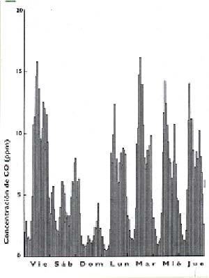 FIG. 5. CONTAMINACIÓN DEL AIRE POR MONÓXIDO DE CARBONO (CO) VALORES MEDIOS HORARIOS REGISTRADOS EN  (A)TALCAHUANO AL TRESCIENTOS DEL 4 AL 10 DE NOVIEMBRE DE 1994