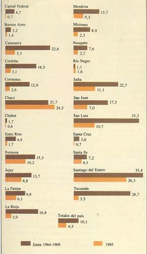 Porcentajes de infección chagásica en la Argentina en varones de 20 años, nacidos entre 1944-1949 y en 1965.