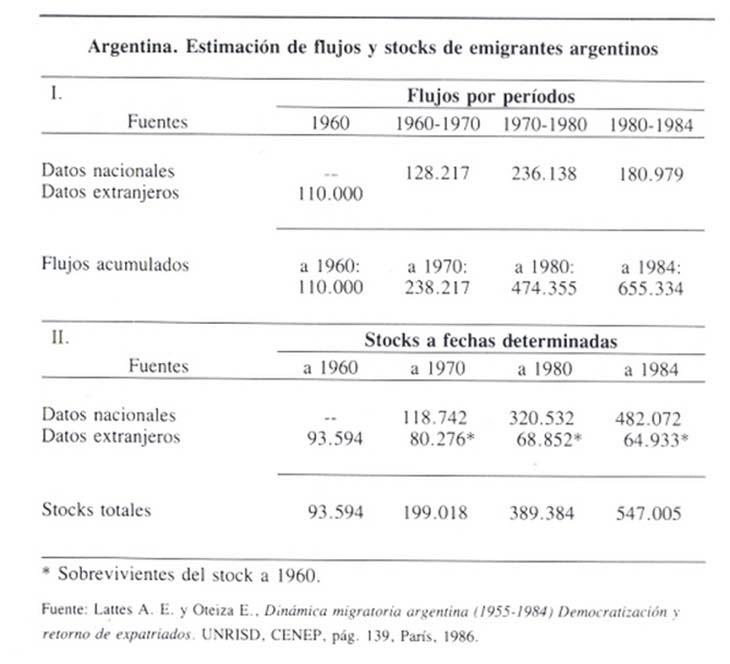 Emigraciones-de-argentinos