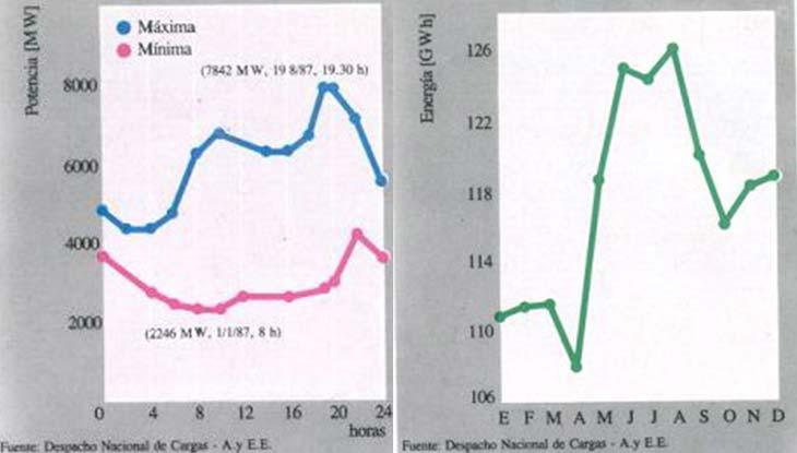 Izquierda: Curvas de carga diaria del Sistema Interconectado Nacional correspondientes a los días de máxima y mínima carga del año 1987. Derecha: Evolución mensual de los promedios diarios de demanda de energía en el Sistema Interconectado Nacional durante el año 1987.