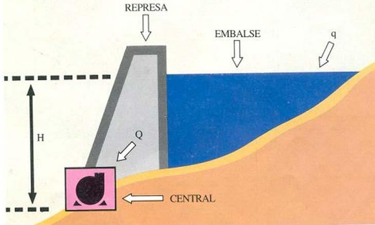 Fig.3. Representación esquemática de una instalación hidroeléctrica. La potencia de la central es proporcional al caudal de agua, Q, por la altura del salto, H. q es el caudal aportado por el río.