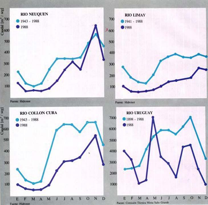 Fig. 4. Caudales mensuales históricos y del año 1988 correspondientes a los ríos Neuquén, Limay, Collón Curá y Uruguay.