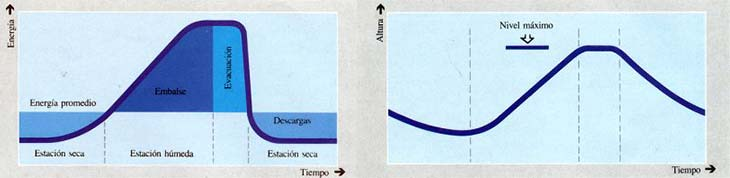 Izquierda: Evolución de la energía generada por la central a lo largo de estaciones secas y húmedas. Derecha: Evolución del nivel del agua embalsada en la situación descripta en la figura de la izquierda