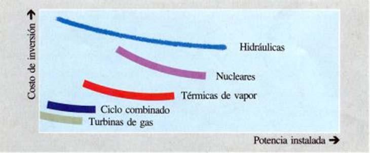Fig. 7. Comparación de costos de inversión de tipos de centrales en función de la potencia instalada.