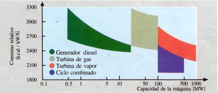 Fig. 8. Comparación de consumos relativos en centrales térmicas convencionales.