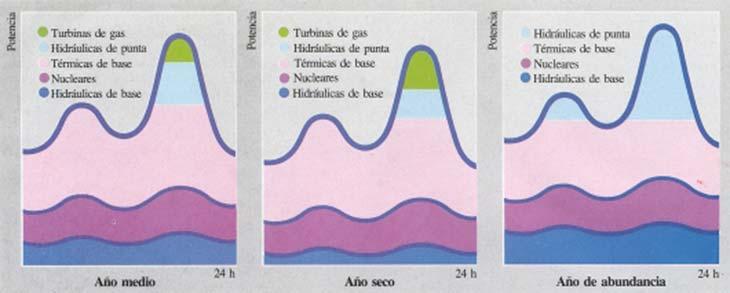 Fig. 9. Composición de la oferta de energía a lo largo de un día típico en un año medio, un año seco y un año de abundancia hídrica.