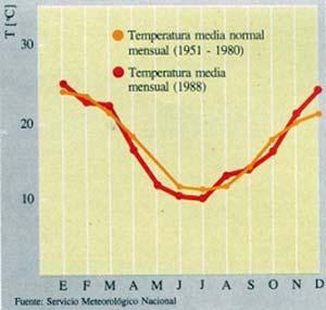 Fig. 12. Comparación de las temperaturas medias mensuales de 1988 con promedios de los años 1951/80.