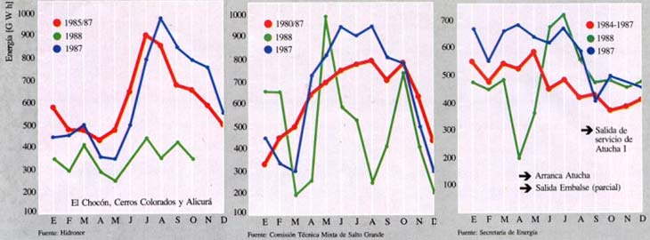 Fig. 13. (Izquierda) Generación mensual de energía de Hidronor en 1987 y 1988 comparada con promedios de los años 1985/87. Fig. 14. (Centro) Generación mensual de energía de Salto Grande en 1987 y 1988 comparada con promedios de los años 1984/87. Fig. 15 (Derecha) Generación mensual de energía de las centrales Atucha I y Embalse en 1987 y 1988 comparada con promedios de los años 1984/87.