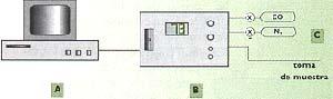 FIG.I  ESQUEMA DEL APARATO PARA TOMAR MEDICIONES CONTNUAS DEL CO ATMÓSERICO. (A)COMPUTADORA PERSONAL PARA EL REGISTRO.  (B)APARATO DE MEDICIÓN. (C)TUBOS PARA CALIBRACION.