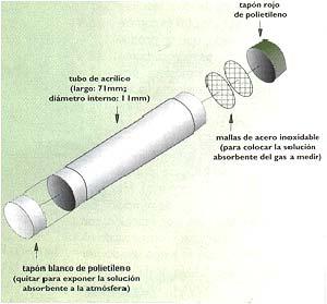 FIG.II   ESQUEMA DE TUBO DE DIFUSION