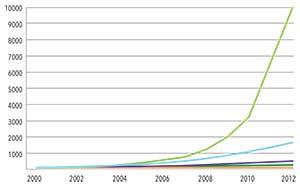 Figura 1. Crecimiento de la producción de electricidad en el mundo con energías renovables no convencionales entre 2000 y 2012 según datos de la Agencia Internacional de Energía. Las cifras del eje vertical son índices cuya base 100 corresponde al año 2000. Los colores de las curvas, de abajo a arriba, corresponden a energía geotérmica (ocre), biomasa (verde oscuro), biogases (violeta), energía eólica (celeste) y solar fotovoltaica (verde claro). Biomasa se refiere a leña, turba, bagazo de caña de azúcar, etcétera; biogases se refiere a emisiones de metano u otras de biodigestores o del tratamiento de residuos urbanos.