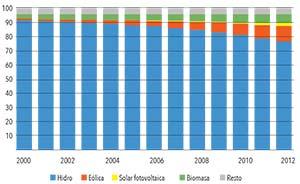 Figura 2.  Participación relativa de los tipos de generación eléctrica de fuente renovable entre 2000 y 2012 según datos de la Agencia Internacional de Energía. Los valores del eje vertical son porcentajes del total de energía de fuente renovable generada en el mundo. Los colores corresponden a hidroelectricidad (azul), energía eólica (anaranjado), energía solar foto voltaica (amarillo) y biomasa (verde). La porción superior gris de las barras incluye fuentes varias (en 2012 rondó el 3,7%, compuesto así: residuos industriales y municipales 2%, energía geotérmica 1,4%,, biogases 1,3%, biocombustibles 0,1%,energía solar térmica 0,1%, energía marina de olas y mareas 0,1%). Biocombustibles son alconafta y biodiésel; biogases se refiere a emisiones de metano u otras de biodigestores o del tratamiento de residuos urbanos.