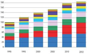 Figura 3. Evolución de las emisiones de gases de efecto invernadero en la Argentina clasificadas por actividad emisora. Las unidades del eje vertical son millones de toneladas de CO2 equivalente (los valores incluyen el efecto equivalente de otros gases), según datos publicados por la Secretaría del Ambiente y Desarrollo Sostenible. Los colores de las barras corresponden a transporte (azul), generación eléctrica (rojo), consumo residencial (verde oscuro), industria y construcción (lila), extracción de petróleo y de gas natural (celeste), venteo de gas y producción de cemento (amarillo), producción agropecuaria, silvicultura y pesca (violeta), refino de petróleo (marrón), consumo de oficinas y comercios (verde claro) y fugas en gasoductos y redes de distribución de gas (línea negra superior).