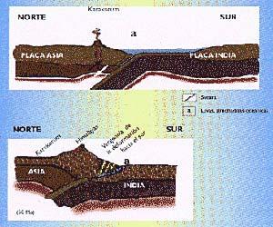 Figura-4. Esquema que muestra la formación del Himalaya hace entre cincuenta y ochenta millones de años, por colisión de dos placas continentales. a) la corteza oceánica de la placa India se hundió por debajo de Asia y originó el arco volcánico del Karakorum b) cuando dicha corteza se terminó de consumir por subducción, las dos placas continentales hicieron colisión y se produjo una intensa deformación en la zona de sutura. Hoy quedan en esta restos de la antigua corteza oceánica, atrapados entre los dos continentes. La dirección de transporte o vergencia de la deformación es hacia el sur.