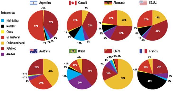 Figura 3. Participación relativa de diferentes fuentes de energía primaria en el total de la energía utilizada para 2012 en los distintos países. Fuente: Agencia Internacional de Energía.