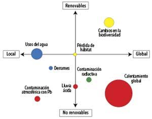 Figura 4. Esquema conceptual de un conjunto de consecuencias ambientales de la utilización de energía renovable y no renovable en la escala a la cual es más notable su impacto (local versus global). Los colores indican donde se observa el impacto principal de cada consecuencia: sobre la atmósfera –aire– (rojo), hidrósfera –agua– (azul), litósfera –suelo– (verde) o biósfera –organismos vivos– (amarillo). El tamaño de los círculos refleja el estado del conocimiento de cada consecuencia. Esta estimación se realizó a partir de la cantidad de artículos científicos publicados en la base de datos Scopus.