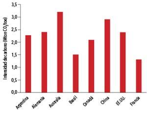 Figura 5. Intensidad de carbono de la matriz energética de cada país. Relación entre la emisión de gases con efecto invernadero y la cantidad total de energía utilizada en un país expresada en toneladas equivalentes de CO2 por MJ de energía.