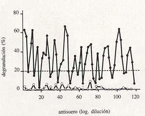 Degranulación inducida en leucocitos humanos por diluciones sucesivas de antisuero IgE (•) (anticuerpos específicos, ensayo) o antisuero IgG (°) (anticuerpos inespecíficos, control). La línea punteada indica el nivel de degranulación por encima del cual la respuesta es estadísticamente significativa. (Adaptado de Nature.)