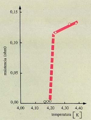 Fig.l. El fenómeno de la superconductividad, para el caso del mercurio, descubierto por Kamerlingh Onnes en 1911. Por debajo de una temperatura crítica la resistencia del conductor es nula. (De C. Kittel, lntroduction to Solid State Physics.)