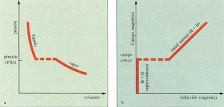 Fig. 4   (a) Isoterma en un diagrama de presión-volumen. Cuando se alcanza la presión crítica, coexisten las fases líquida y vapor (línea punteada).  (b) Isoterma en un diagrama H-B. Cuando se alcaza el campo magnético crítico, coexisten las fases normal y superconductora (línea punteada).