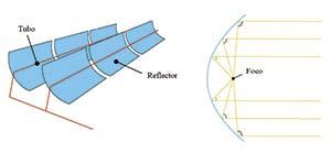Figura 1. Esquema de un concentrador parabólico. Los rayos solares llegan paralelos a espejos metálicos (azul), cuyo perfil parabólico los refleja de modo que todos se concentran en el foco de la parábola. Esa reflexión sigue el conocido principio de la igualdad de los ángulos de los rayos incidente y reflejado con la normal al espejo. Por los puntos focales de las parábolas corre un tubo (rojo) con un fluido que transfiere el calor al vapor de una turbina generadora de electricidad.