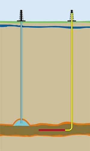 Esquema comparativo sin escala de una explotación petrolera convencional (izquierda) y una no convencional por fractura hidráulica. La primera consiste en una perforación que desciende hasta el yacimiento de petróleo o gas natural contenido en una roca reservorio con buena permeabilidad, por ejemplo una arenisca (celeste), rodeada de una roca sello que le impide escapar (anaranjado). El hidrocarburo sube a la superficie impulsado por la presión a que se encuentra o por bombeo. La explotación no convencional por fracking procura extraer petróleo o gas de una roca de escasa permeabilidad en la que está atrapado, por ejemplo, una pelita o shale. Para liberarlo se recurre a la fractura hidráulica de la roca, que consiste en inyectarle agua con arena y algún otro agregado a gran presión por un tubo (amarillo) que, al llegar al yacimiento, toma en la mayoría de los casos la posición horizontal (rojo) y deja escapar por perforaciones el agua, la que resquebraja la roca y libera el hidrocarburo. Lo descripto tiene lugar a enormes profundidades, por ejemplo a 3km de la superficie, mientras los acuíferos (azul) que satisfacen las necesidades humanas están en los primeros centenares de metros.