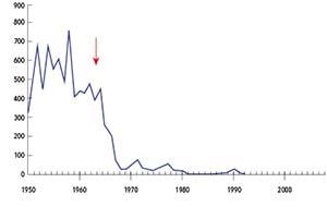 Casos de sarampión (indicados en miles) registrados en los Estados Unidos entre 1950 y 2007. La flecha roja marca el momento en que comenzó la vacunación masiva, luego de que las autoridades aprobaran la vacuna. Después de 1993, la enfermedad no desapareció, pero el número de casos registrados fue menor de lo que se puede mostrar en la escala del gráfico. Datos del Departamento de Salud y Servicios  humanos de los Estados Unidos