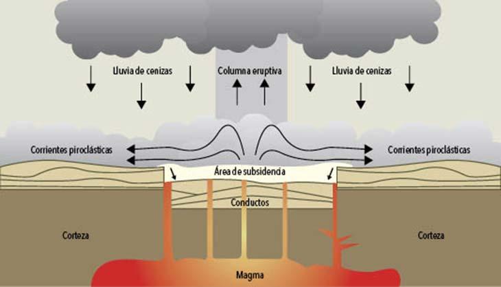 Esquema simplificado y sin escala de una caldera con la formación de corrientes piroclásticas y de una columna eruptiva.