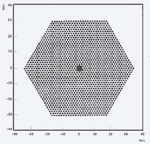 Fig 2 Planta esquemática del sistema de detección de superficie. Cada punto representa un detector que ocupa un area de 10m2 y esta a 1,5km de sus detectores vecinos. En el centro, el telescopio óptico.
