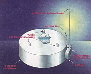 Fig 4 Diseño conceptual de dectores basadas en el efecto Cherenkov. El tanque contiene agua pura y es controlado por tres fotomultiplicadores (detectores muy sensibles de luz) cuyos pulsos eléctricos, una vez localmente, son comunicados por la antena a seis detectores vecinos y comparados con registros de estos. En caso de producirse coincidencias, se informan por la misma via  a la estacion central. La antena GPS se utiliza para controlar el tiempo con gran precisión. Los paneles solares aseguran la autonomía energética de las estaciones
