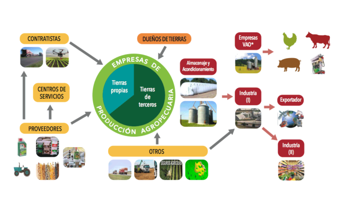Políticas agropecuarias y economía en la Argentina