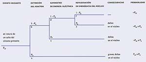 Fig 2. Arbol correspondiente a la  Rotura de un caño en circuito primario