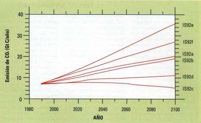FIG 1. Los cinco escenarios de evolución de las emisoras antropogénicas (producción de nergía, fabricación de cemento y deforestación) de C02 de acuerdo con las estimaciones del IPCC. Cada uno de ellos está expresado en una curva grafica de la emisión promedio de C02, calculada para cada año a partir de 1990 en miles de millones de toneladas de carbono por año (Gt C/año).