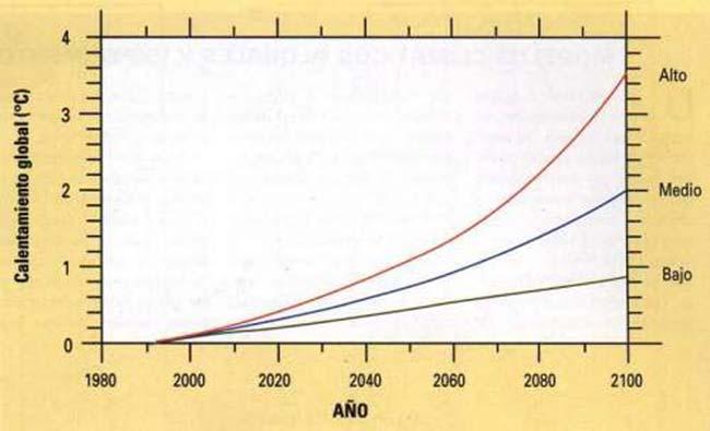 """FIG 2. Escenarios """"alto"""", """"medio"""" y """"bajo"""" de calentamiento global del IPCC (IPCC, 1996). Los datos están expresados como grados Celsius de aumento de la temperatura media mundial a partin de 1980."""