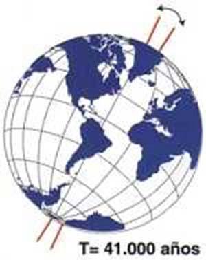 Fig 1. Cambio cíclico de la inclinación del eje de rotación terrestre