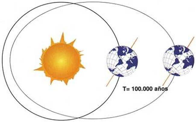 Fig 2. Cambio ciclico de la forma de la órbita terrestre