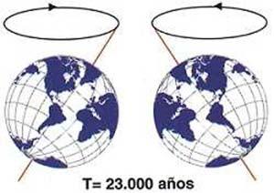 Fig 3. Movimiento de precesión del eje de rotación terrestre