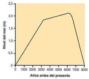 Fig 4. Ascenso del nivel del mar en las costas bonaerenses