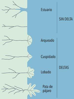 Distintas formas de desembocadura de ríos. La formación de un delta requiere que el volumen de sedimentos vertidos por el río supere al que movilizan las olas y las mareas. Las disposición de los deltas depende de la energía del cuerpo de agua receptor, que se representa en el gráfico de mayor a menor de arriba a abajo.