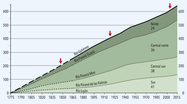 Incremento de la superficie del delta del Paraná entre 1775 y 2015, es decir, en los últimos 240 años. Dado que la cartografía no siempre abarca la totalidad del delta, se dividió el área en cuatro sectores (norte, central norte, central sur y sur) limitados por los ríos que indica el gráfico. Los números debajo de los nombres de cada sector corresponden a la cantidad de mapas e imágenes satelitales de los que se obtuvieron los datos. Las tres flechas rojas marcan los momentos en que el delta alcanzó una, dos y tres veces el área de la Capital Federal. Las líneas negras entrecortadas corresponden al lapso cuyas cartas son más imprecisas. Los valores de los ejes verticales son km2.