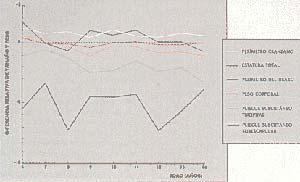 Figura 2. Diferencias entre los sexos en niños de 6 a 14 años. Se representan los valores hallados para los varones en comparación con los de las mujeres, los cuales corresponden a la línea que intersecta al eje de las ordenadas en O.