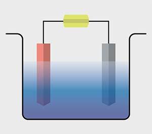 Figura 1. Esquema de una celda electrolítica. Está formada por dos compartimentos o reservorios con un líquido llamado electrolito separados por un tabique poroso o una membrana. En cada compartimento hay una barra llamada electrodo y respectivamente denominados ánodo (rojo) y cátodo (gris). La circulación de una corriente eléctrica proveniente de una fuente (amarillo) descompone el agua en hidrógeno y oxígeno.
