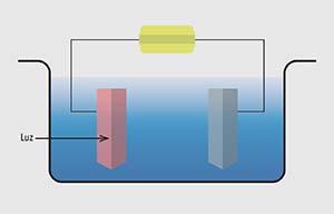 Figura 2. Esquema de funcionamiento de la celda fotoelectrolítica de Fujishima y Honda. El ánodo semiconductor (rosado) y el cátodo metálico (gris) están sumergidos en agua (azul). El semiconductor absorbe la energía de rayos ultravioletas (flecha) que inciden sobre él, lo que provoca en su interior la generación de una carga eléctrica positiva y una negativa. La primera produce en la superficie del ánodo una reacción (llamada de oxidación) por la cual se genera O2 a partir del agua; la segunda viaja por el cable conductor hasta el cátodo, donde provoca una reacción (llamada reducción) por la cual se genera H2 también a partir del agua. En ciertas condiciones, por razones que se mencionan en el texto, se procura usar luz visible en lugar de radiación ultravioleta, para lo que es necesario aplicar un voltaje extra. El rectángulo amarillo indica una fuente de tensión, la cual origina una corriente que circula en sentido contrario a las agujas del reloj.