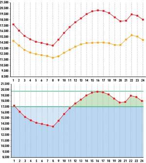 Arriba: Figura 1. Potencia eléctrica (residencial más industrial) requerida para abastecer la demanda argentina en un día de alto consumo (curva superior) y en un día de consumo menor, según datos de 2013 de la Compañía Administradora del Mercado Mayorista Eléctrico (CAMMESA). Las unidades del eje vertical son MW; en el horizontal indican las horas del día. Abajo: Figura 2. Potencia eléctrica necesaria. La curva roja es la superior de la figura 1 e indica la potencia instalada (en MW) requerida en cada momento para atender la demanda a lo largo de las horas de un día de alto consumo. La línea verde superior indica la potencia que corresponde a la demanda pico de ese día, unos 20.400MW. Si el sistema operara todo el día en su máxima potencia, la cantidad de electricidad producida sería la que indica el área rectangular entre dicha línea verde y el eje horizontal en la base del diagrama. Pero si se dispusiese de un sistema de almacenamiento capaz de acumular energía en la cantidad indicada por el área celeste clara, se la podría liberar para cubrir la representada por el área verdosa, lo que reduciría la potencia instalada necesaria al nivel de la segunda línea verde, unos 17.500MW, con el consiguiente ahorro.
